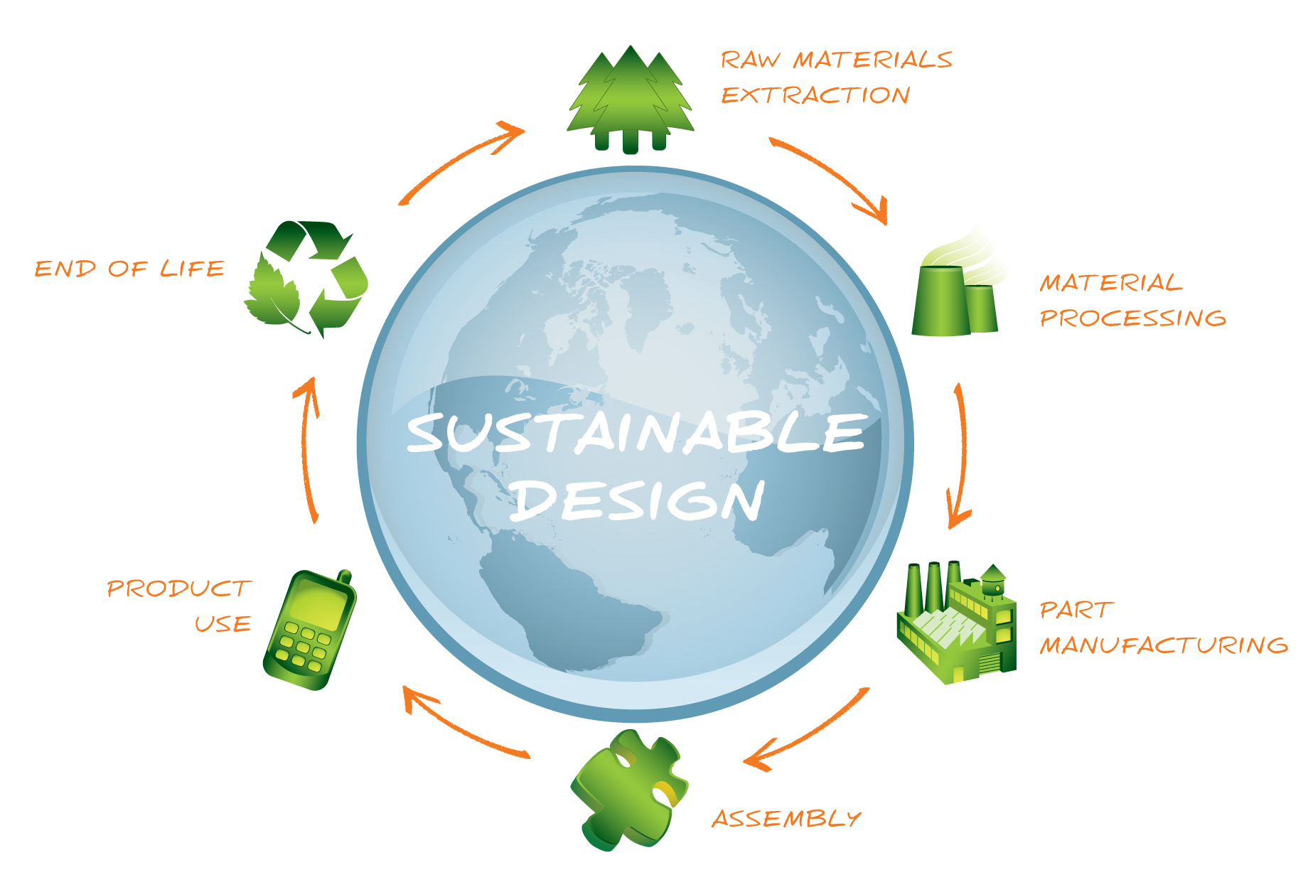 2 5 green design design technology Examples of green technology